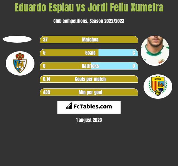 Eduardo Espiau vs Jordi Feliu Xumetra h2h player stats