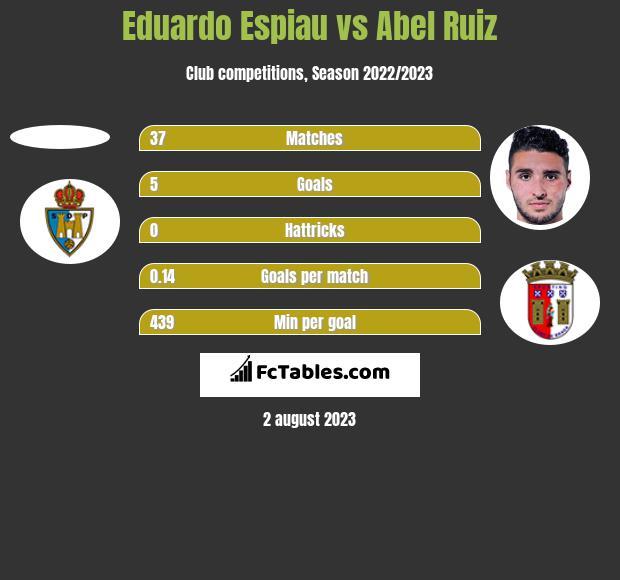 Eduardo Espiau vs Abel Ruiz h2h player stats