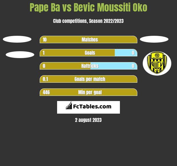 Pape Ba vs Bevic Moussiti Oko h2h player stats