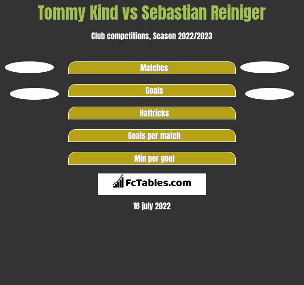 Tommy Kind vs Sebastian Reiniger h2h player stats