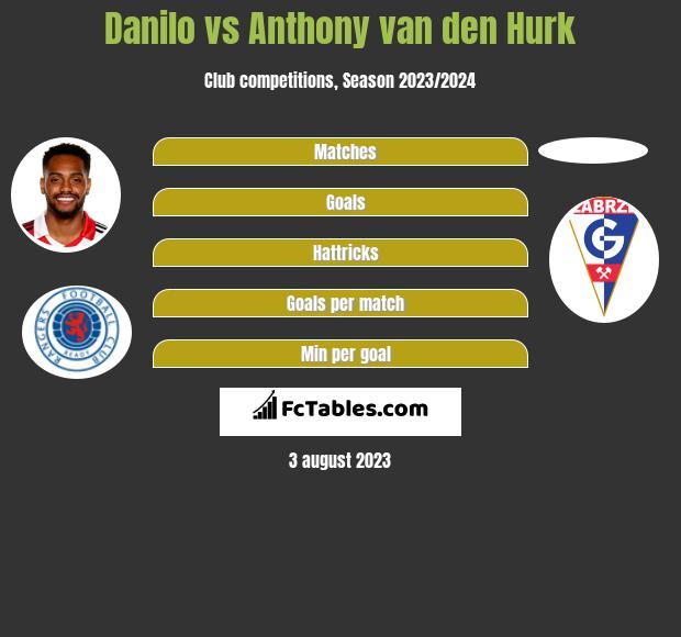 Danilo vs Anthony van den Hurk h2h player stats