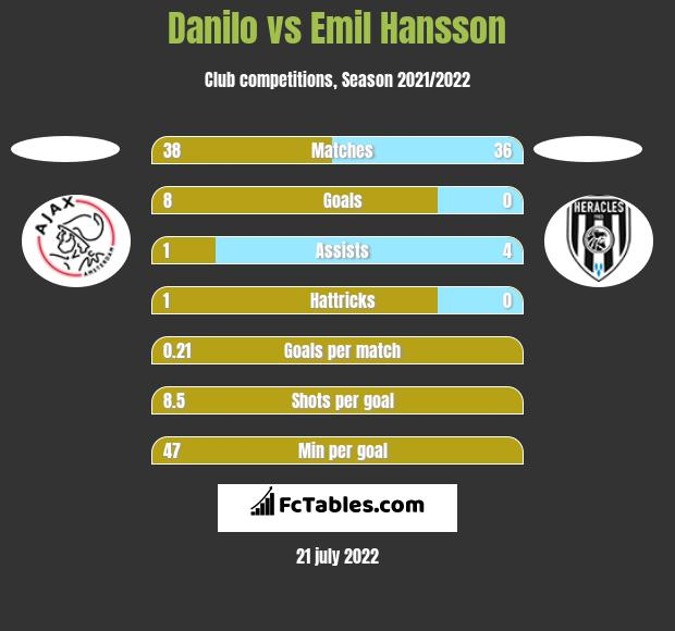 Danilo vs Emil Hansson h2h player stats
