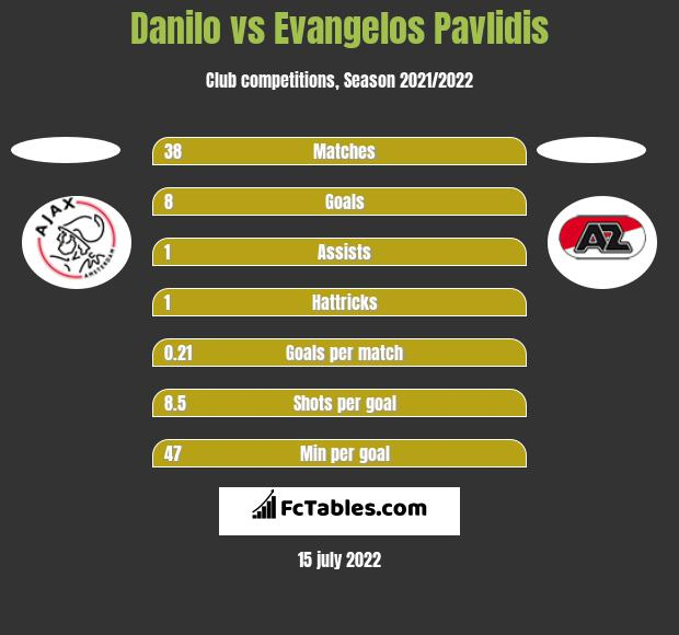 Danilo vs Evangelos Pavlidis h2h player stats