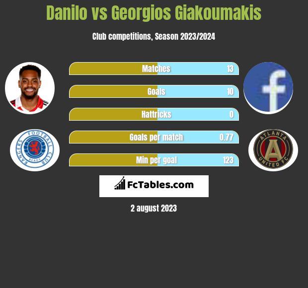 Danilo vs Georgios Giakoumakis h2h player stats