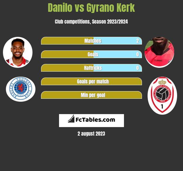 Danilo vs Gyrano Kerk h2h player stats