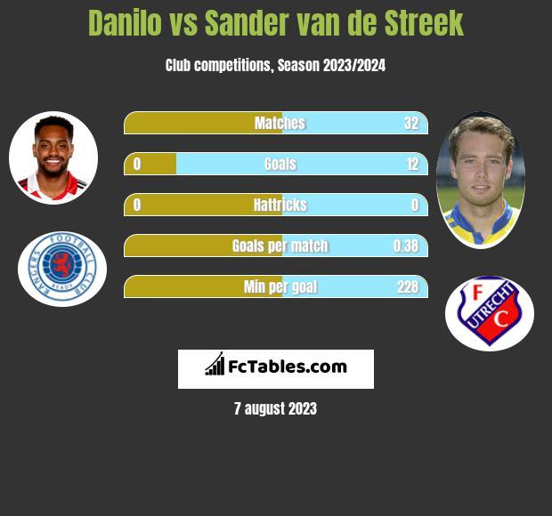 Danilo vs Sander van de Streek h2h player stats