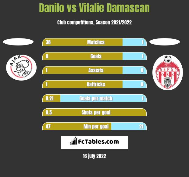 Danilo vs Vitalie Damascan h2h player stats