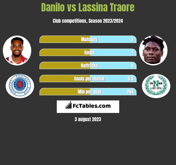Danilo vs Lassina Traore h2h player stats