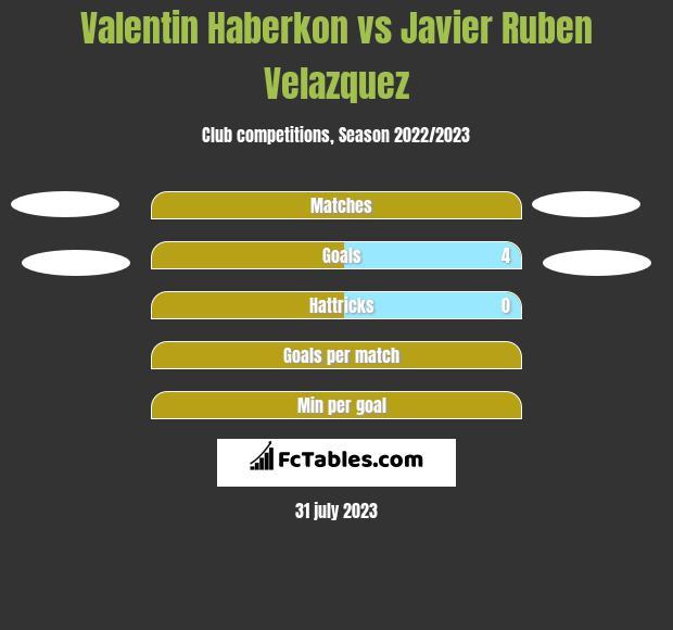 Valentin Haberkon vs Javier Ruben Velazquez h2h player stats
