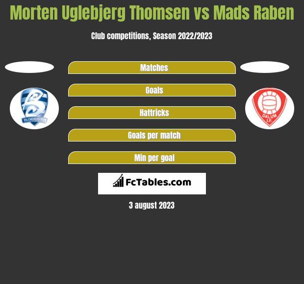 Morten Uglebjerg Thomsen vs Mads Raben h2h player stats