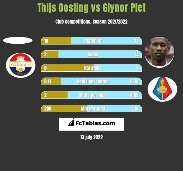 Thijs Oosting vs Glynor Plet h2h player stats