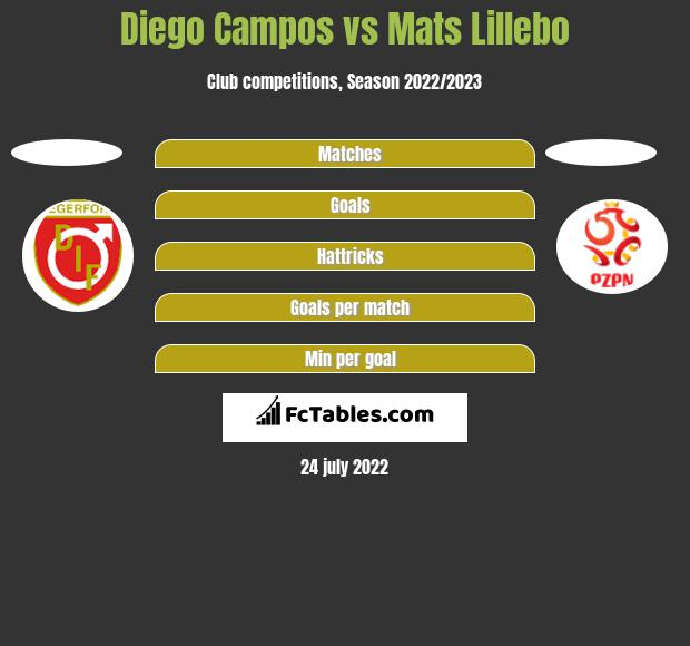 Diego Campos vs Mats Lillebo h2h player stats