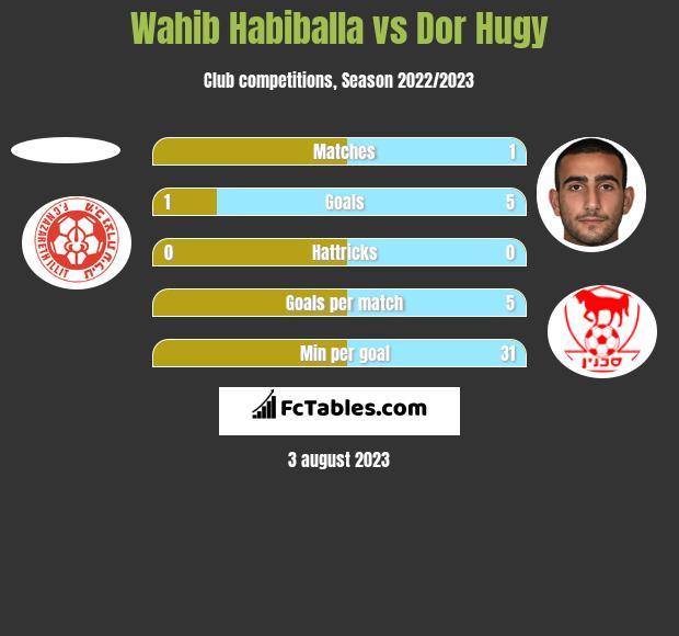 Wahib Habiballa vs Dor Hugy h2h player stats