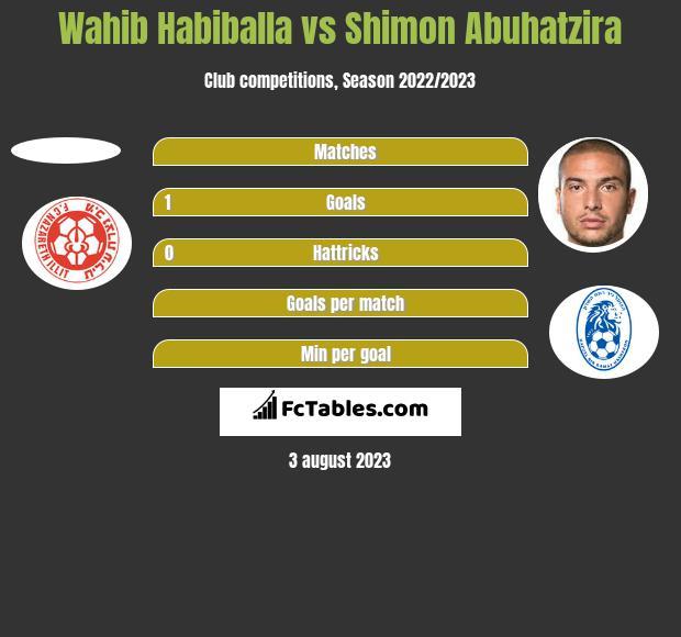 Wahib Habiballa vs Shimon Abuhatzira h2h player stats