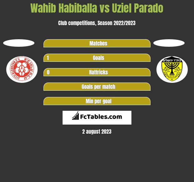 Wahib Habiballa vs Uziel Parado h2h player stats