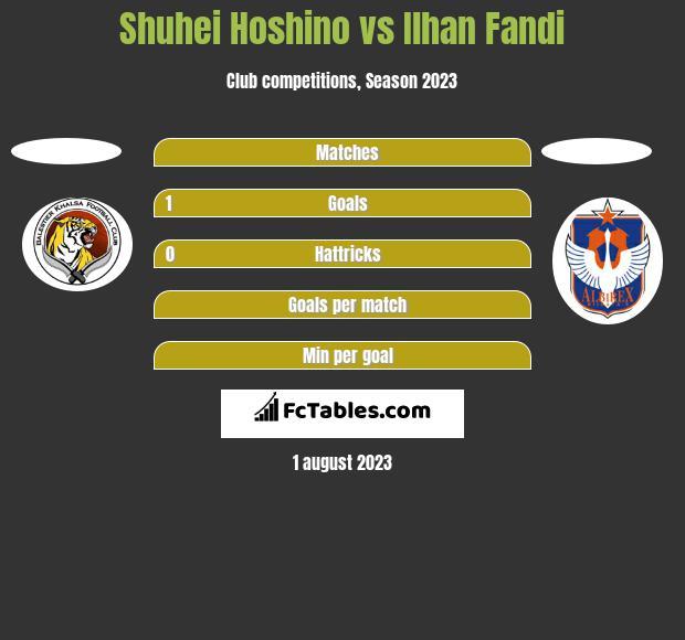 Shuhei Hoshino vs Ilhan Fandi h2h player stats