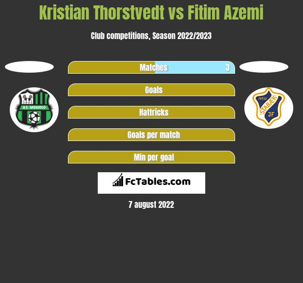 Kristian Thorstvedt vs Fitim Azemi h2h player stats