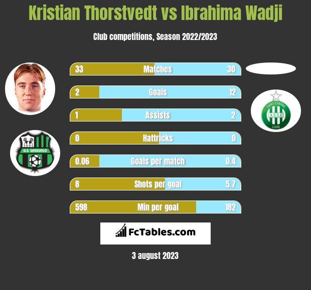 Kristian Thorstvedt vs Ibrahima Wadji h2h player stats