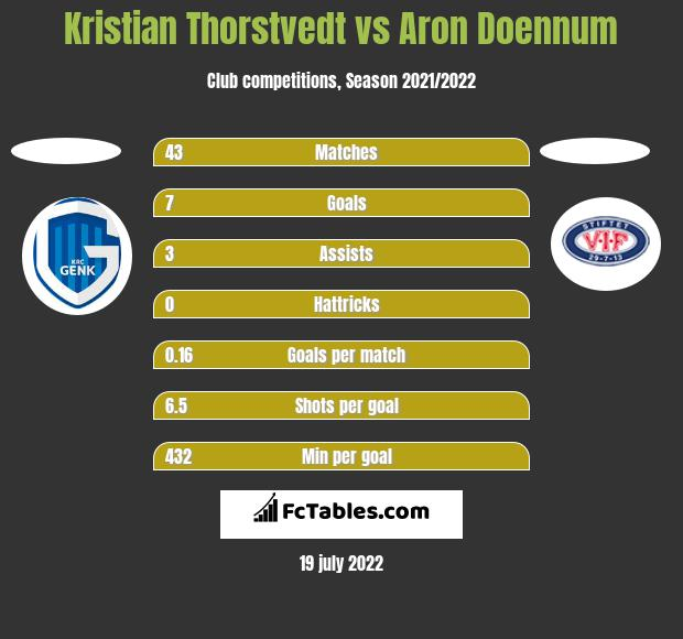 Kristian Thorstvedt vs Aron Doennum h2h player stats