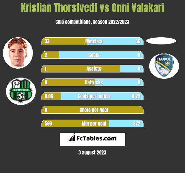 Kristian Thorstvedt vs Onni Valakari h2h player stats
