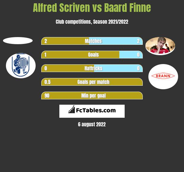 Alfred Scriven vs Baard Finne h2h player stats