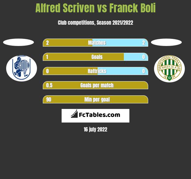 Alfred Scriven vs Franck Boli h2h player stats