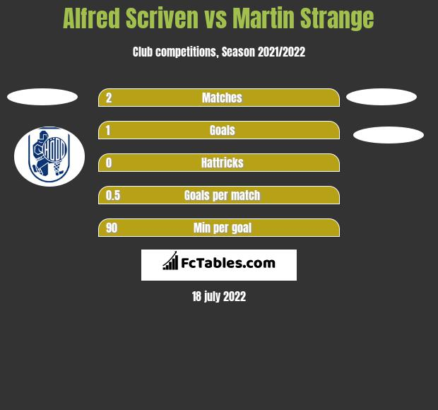 Alfred Scriven vs Martin Strange h2h player stats