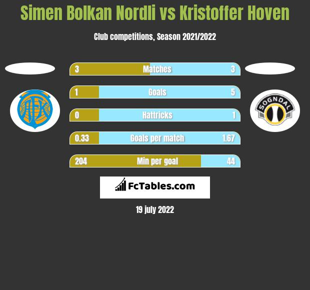 Simen Bolkan Nordli vs Kristoffer Hoven h2h player stats