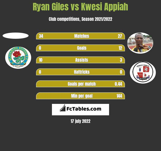 Ryan Giles vs Kwesi Appiah h2h player stats