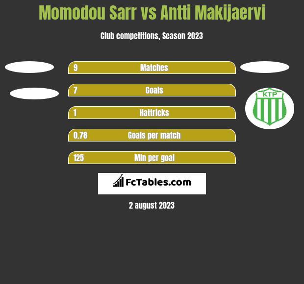 Momodou Sarr vs Antti Makijaervi h2h player stats