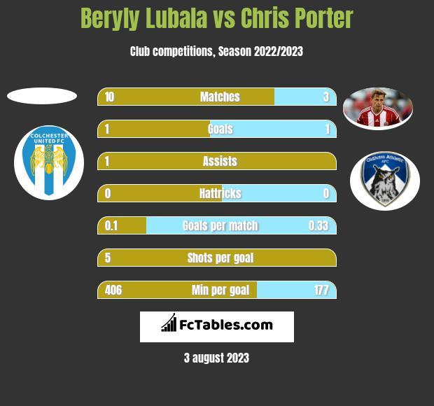 Beryly Lubala vs Chris Porter h2h player stats