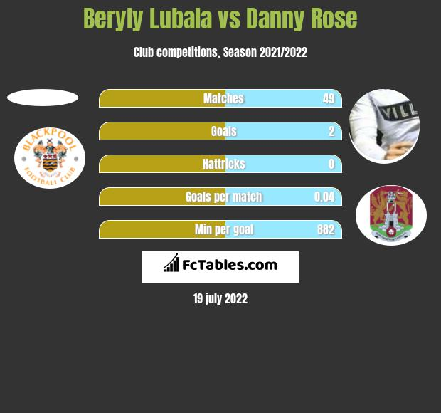 Beryly Lubala vs Danny Rose h2h player stats