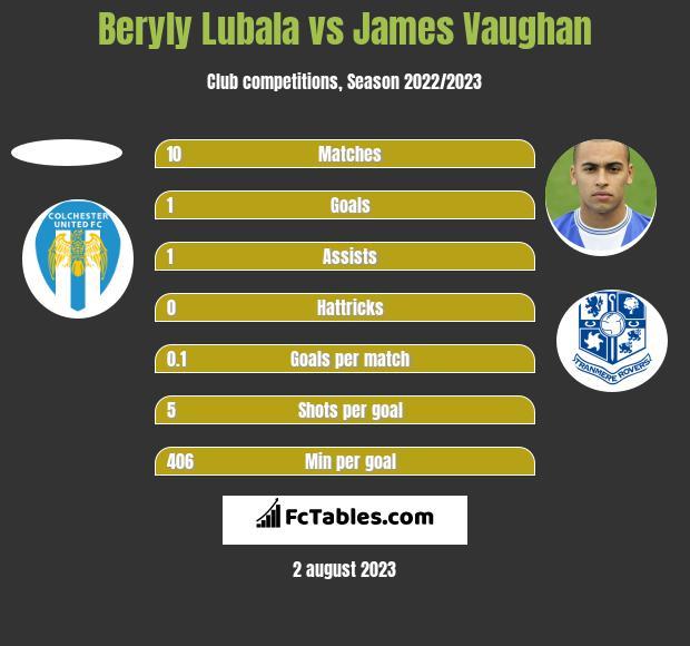 Beryly Lubala vs James Vaughan h2h player stats