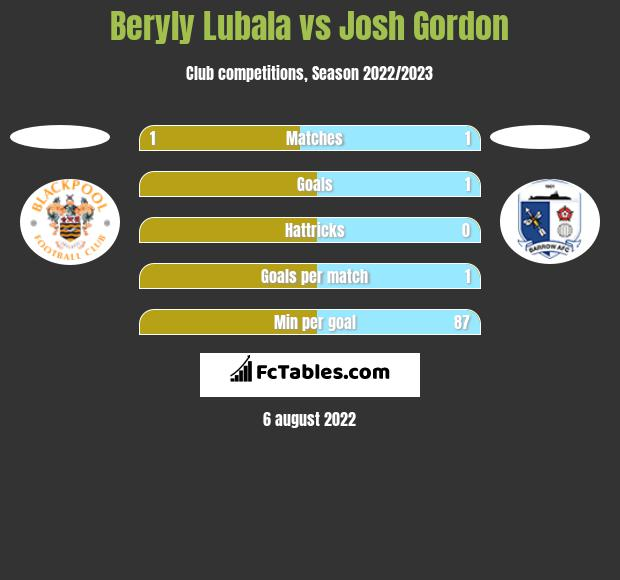 Beryly Lubala vs Josh Gordon h2h player stats