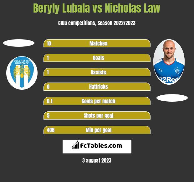 Beryly Lubala vs Nicholas Law h2h player stats