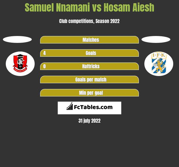 Samuel Nnamani vs Hosam Aiesh h2h player stats