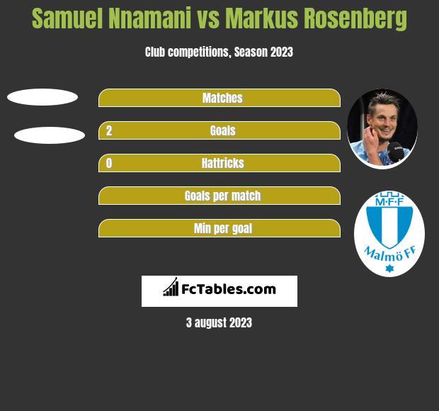 Samuel Nnamani vs Markus Rosenberg h2h player stats