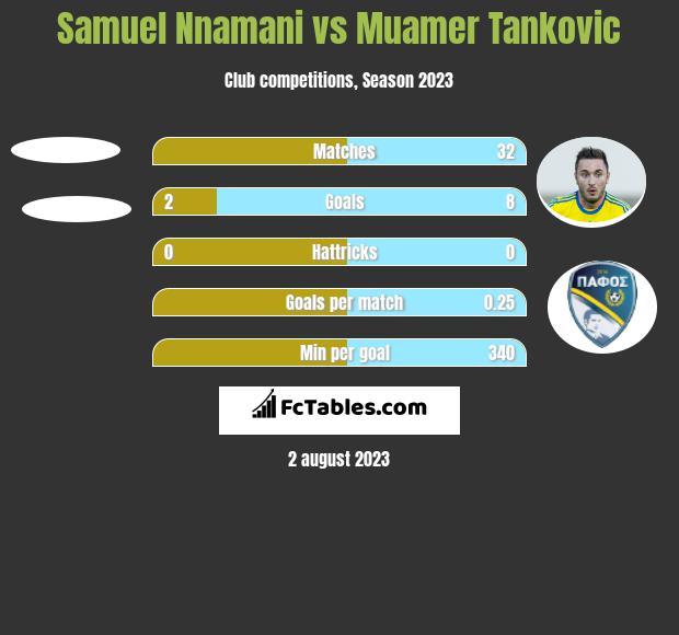 Samuel Nnamani vs Muamer Tankovic h2h player stats