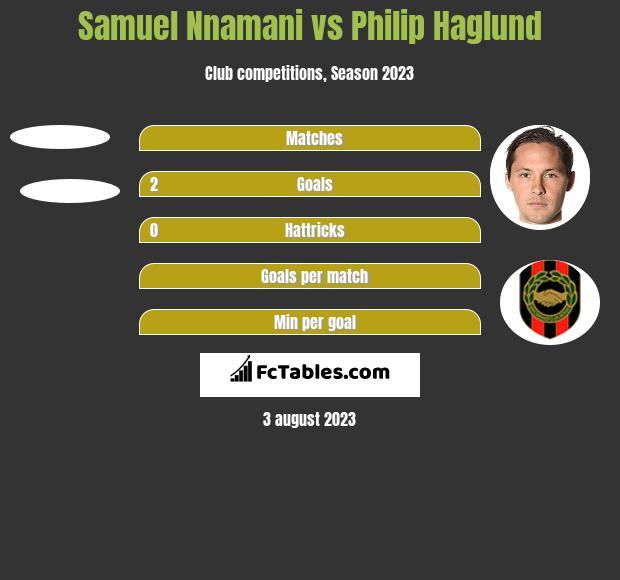 Samuel Nnamani vs Philip Haglund h2h player stats