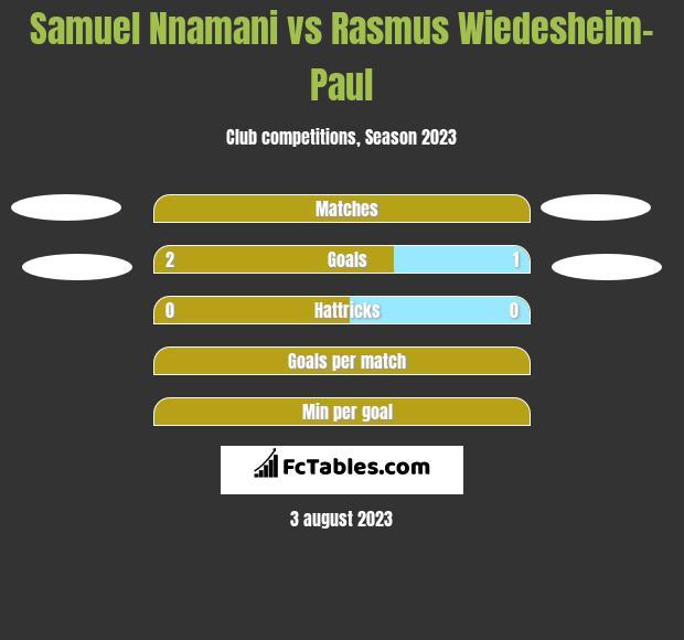 Samuel Nnamani vs Rasmus Wiedesheim-Paul h2h player stats