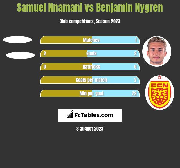 Samuel Nnamani vs Benjamin Nygren h2h player stats
