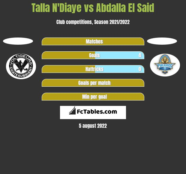 Talla N'Diaye vs Abdalla El Said h2h player stats