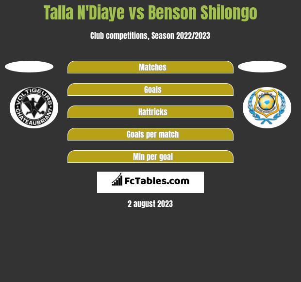 Talla N'Diaye vs Benson Shilongo h2h player stats