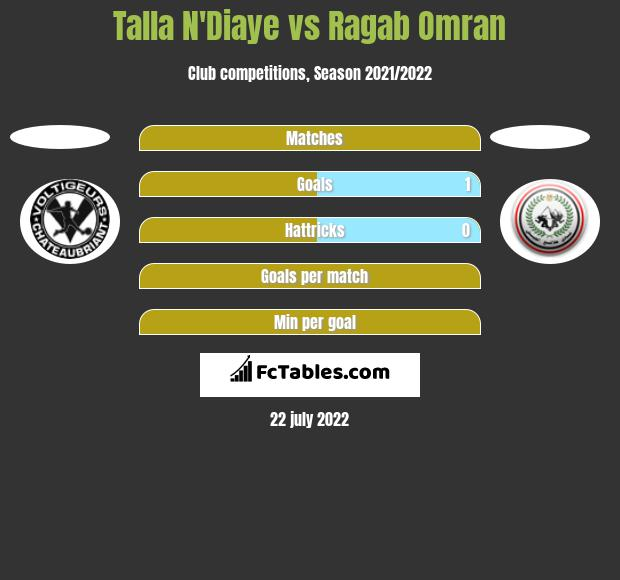 Talla N'Diaye vs Ragab Omran h2h player stats