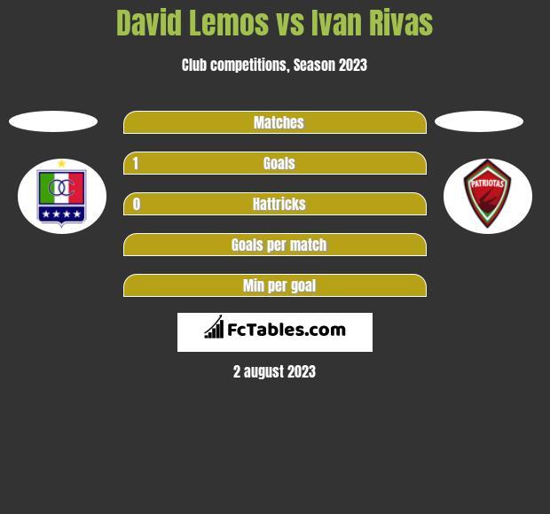 David Lemos vs Ivan Rivas h2h player stats