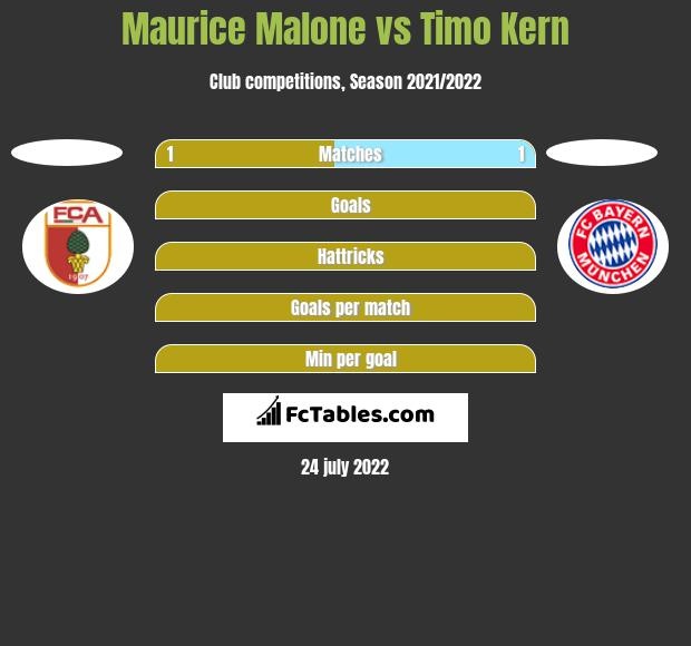 Maurice Malone vs Timo Kern h2h player stats