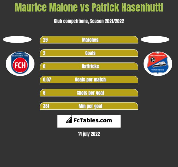 Maurice Malone vs Patrick Hasenhuttl h2h player stats