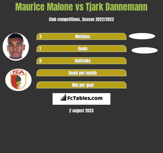 Maurice Malone vs Tjark Dannemann h2h player stats