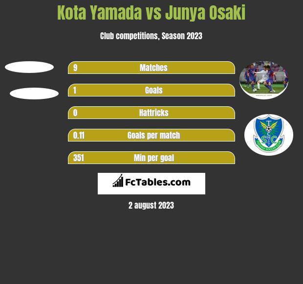 Kota Yamada vs Junya Osaki h2h player stats