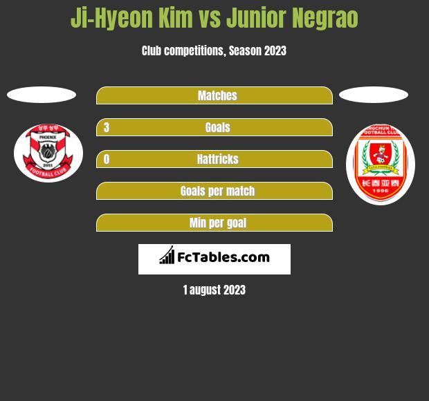Ji-Hyeon Kim vs Junior Negrao h2h player stats